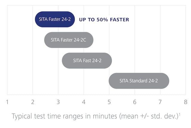 6fea7c95e70e6 SITA Faster testing time compared to SITA Standard and SITA Fast