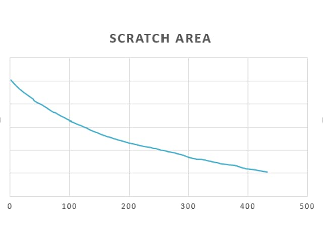 scratch area measured over time