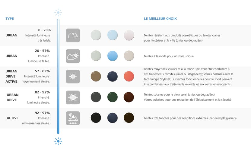 DÈS MAINTENANT   protection UV totale dans tous les verres ZEISS du  quotidien ... 3737d2551e21