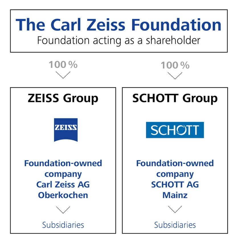 Carl Zeiss Foundation