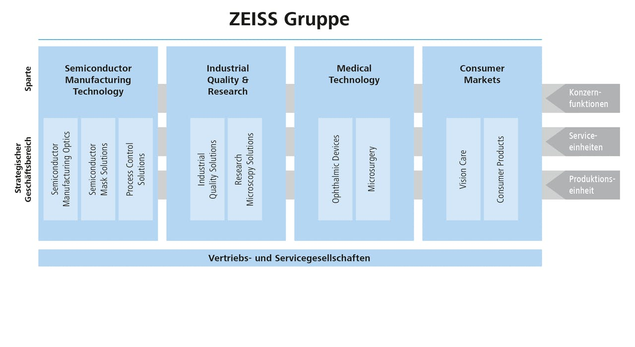 ZEISS Gruppe