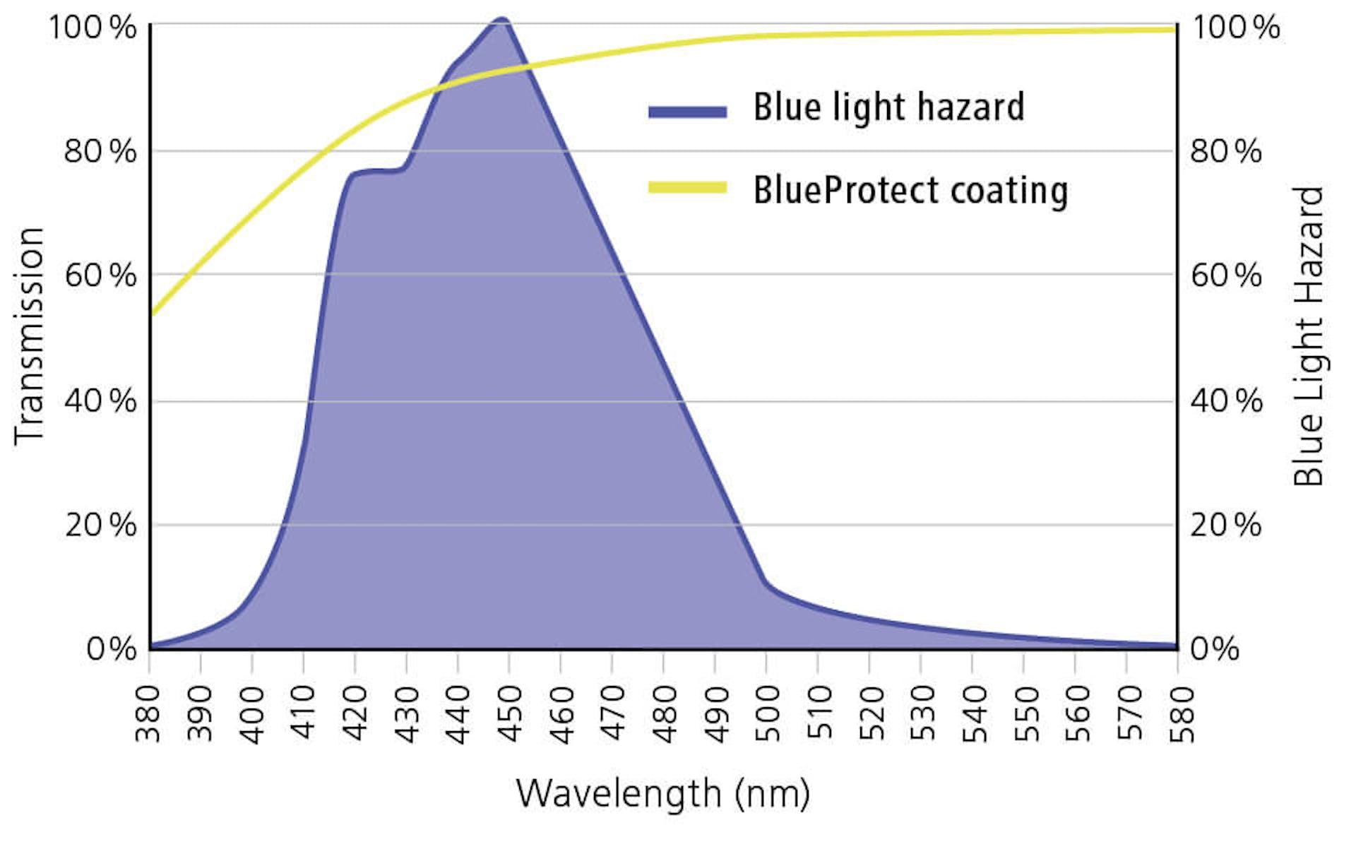 Покрытие ZEISS DuraVision® BlueProtect отражает частицы сине-фиолетового света, производимого источниками, не допуская попадания синего света в глаза.