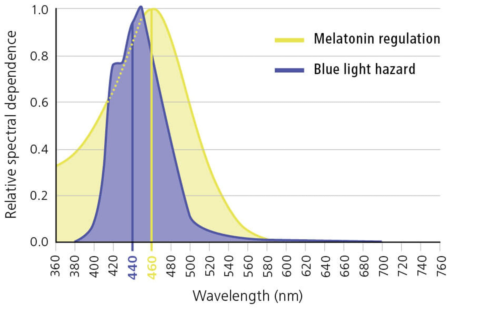 Две стороны сине-фиолетового света