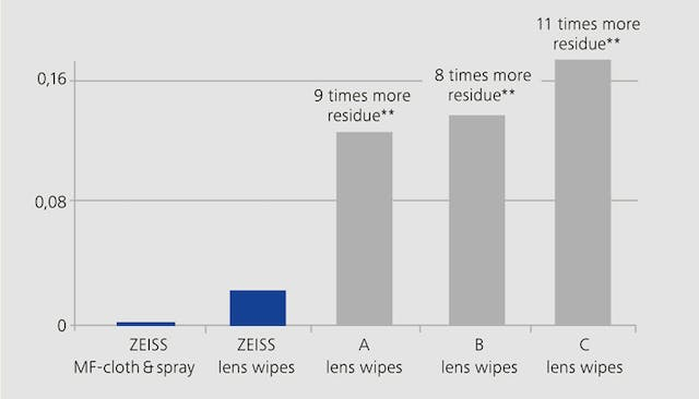 ZEISS Cleaning Solutions, internal test, results