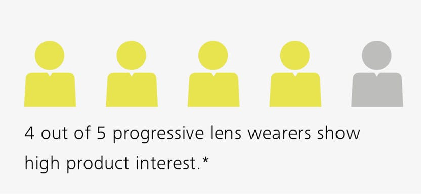 63a61d0164fa0 External market research with 400 progressive lens wearers in Germany and  USA (2014)    Internal wearer trial with basic ZEISS progressive lens  design, ...